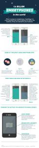 infografika marketing mobilny