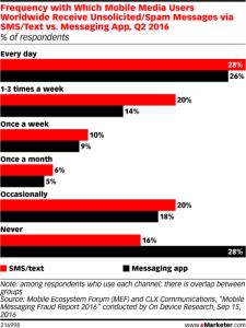 wykres-spam-sms-dane-zrodlo-e-marketer
